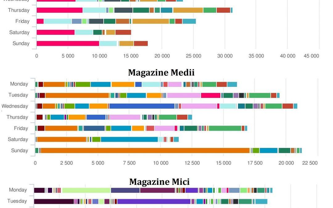 Cum folosesc Facebook-ul magazinele online din România (STUDIU)