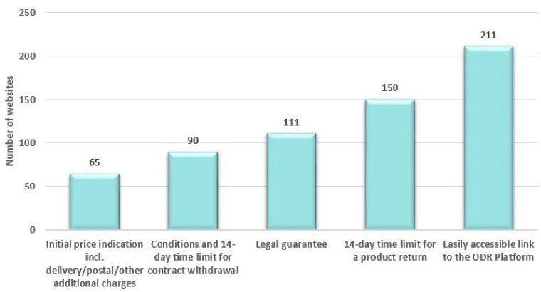 Standardele Trusted.ro confirmate de rezultatele investigației Comisiei Europene pe drepturile consumatorului